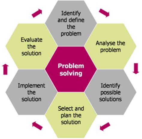 Systems problem solving approach